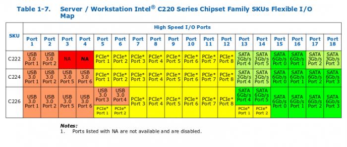 Intel_C220_Flex_IO.png