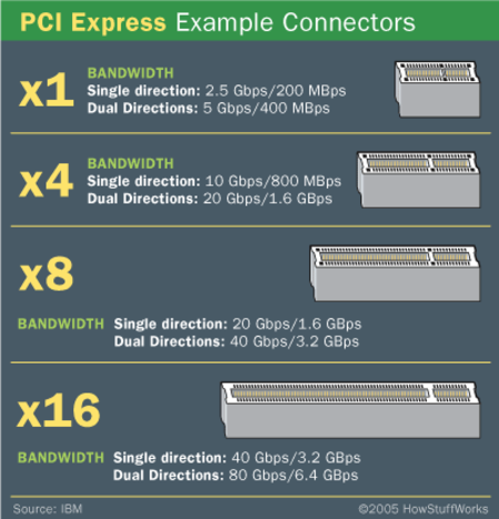 compare-pci-pci-express-2.png