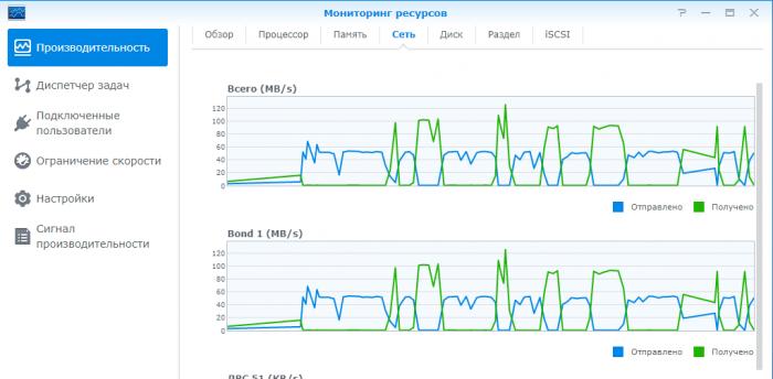 Мониторинг ресурсов - сеть -передача..png